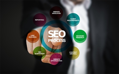 SEO Package - Get Your Business Search Engine Ready