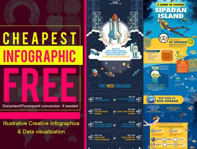 Design creative infographics with FREE doc/PDF conversion