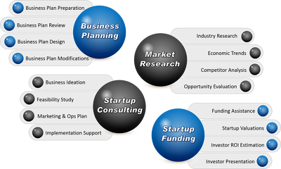 Review your business plan