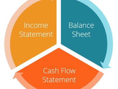 Explain your financial accounts to you