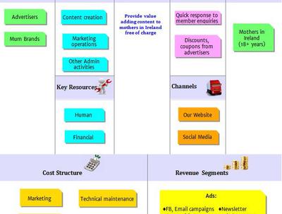 Prepare a Business Model Canvas