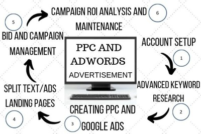 setup your Google Adwords / PPC Advertising Campaign