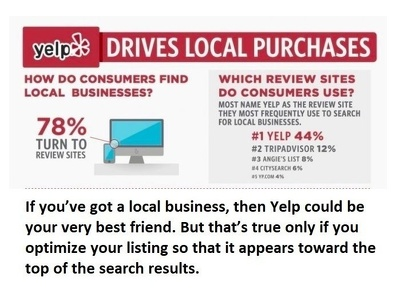 Provide Yelp Listing Optimizing for Organic Search