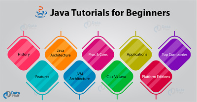 Create a java project and software