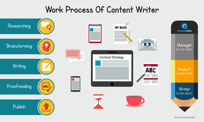 Write High-Qulaity Blogs, Article, and website Content