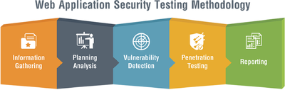 Perform a Penetration Test on your Web application