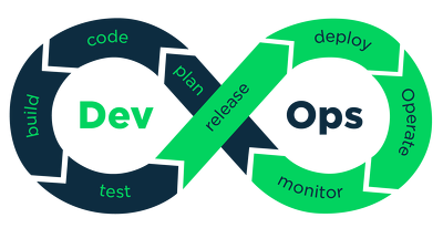 Set up DevOps infrastructure and automated system