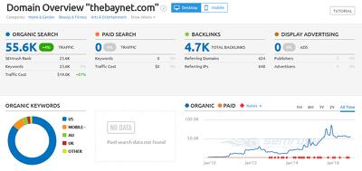 Write a guest post for you at Thebaynet.com, DA 48 & Do follow