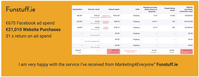 Set up & manage FB/Instagram paid ads for 1mth