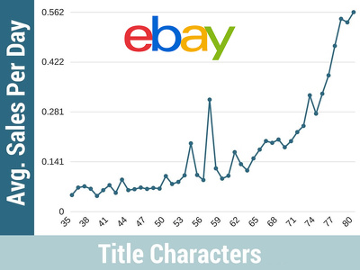 Create 10 eBay titles with 80 characters and boost sales