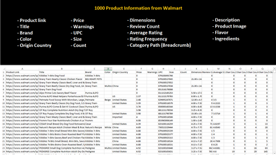Provide 1000 Product Information from Walmart