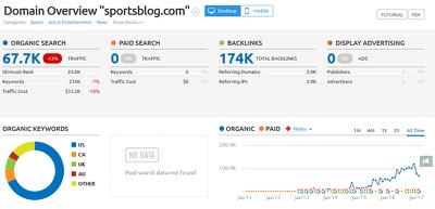 Write a guest post for you at Sportsblog.com DA 63 & No Follow