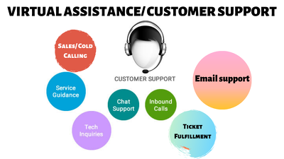 Provide 2 hours customer support calls