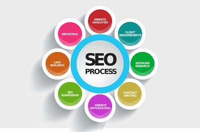 Boost your website ranking by using our SEO Package