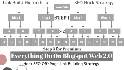 Hierarchical Backlink SEO link build on blogspot hack strategy