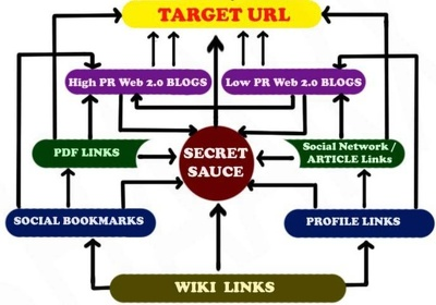 Affordable SEO Link building package