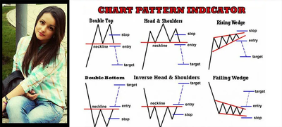 Give you best chart pattern indicator course