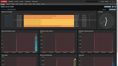 Configure zabbix server, agents for monitoring of infrastructure