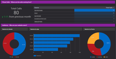 Set website goals and create automated monthly marketing reports