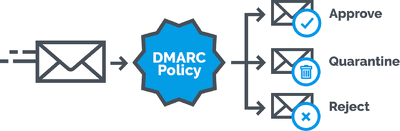 Build DMARC record from zero or fix existing record