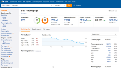 Give you a full ahrefs backlink report for any website