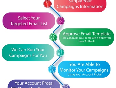 Send 20,000 Emails to Your Email List From My Own Smtp Server