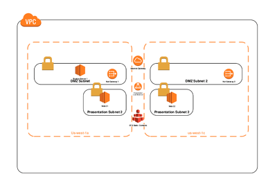 Setup and configure your aws, digitalocean and any linux server