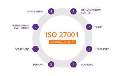 Develop ISO 27001 related documentation