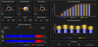 Design power bi dashboard