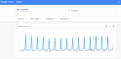 """Write an SEO Article Targeting the 10M Searches for """"Christmas"""""""
