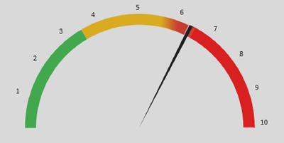 Create a Speedometer / Gauge graph in Excel