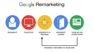 Run a Remarketing Campaign