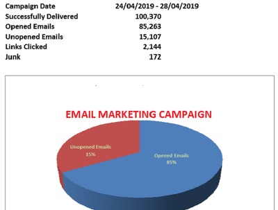 Email Marketing Campaign 100,000+ Bulk Email UK - USA