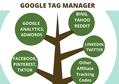 Setup Google Tag Manager, Analytics, Adwords + Multiple tracking