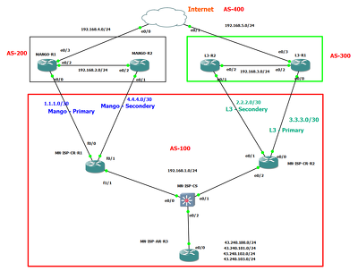 Configure troubleshoot Cisco router, switch top to bottom