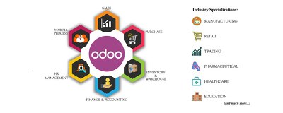 Install fresh Odoo 8/9/10 ERP and CRM in one hour