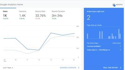 Do setup Google Webmaster and Google Analytics Account