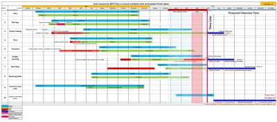 Plan and schedule project in primavera or ms project or ms excel