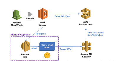 Help You Connect Your AWS Lambda function to the API Gateway