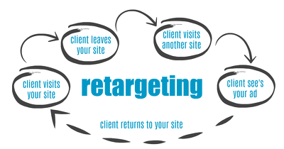 Make a remarketing and retargeting flow for your website