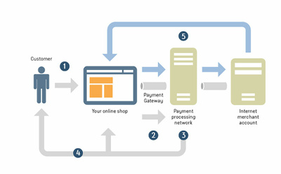 Integrate any payment gatway to your website