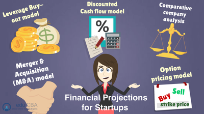 Create a financial/valuation model