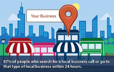 add your business details Manually on 35 Ireland citation sites