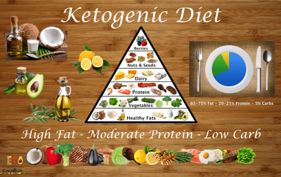 Plan ketogenic diet low carbs, high fat, good protein recipe