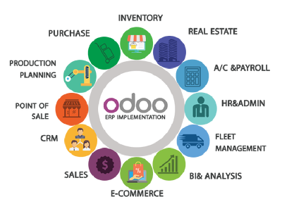 Do any task related to odoo erp and CRM for one hour