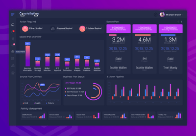 Design dashboard or web application design
