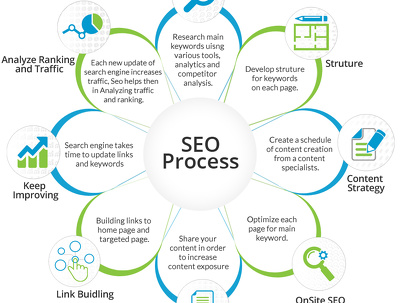 Detailed SEO Audit Strategy with Keywords & Competitor Analysis