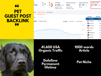 USA top quality pet niche 1200 word guest post dofollow backlink
