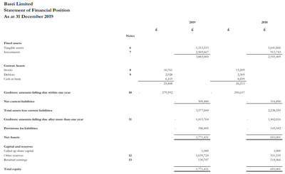 Prepare Limited Company Accounts and Tax return (CT600)