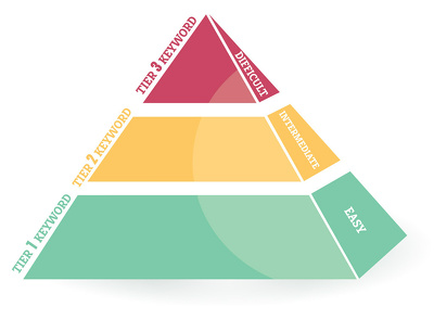 Create DR60 Super Powerful 3 tier SEO Backlink Pyramid